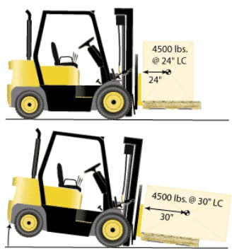 Forklift in sea freight